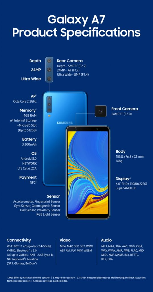 Galaxy A7 Specifications