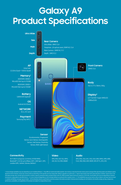 Device infographic