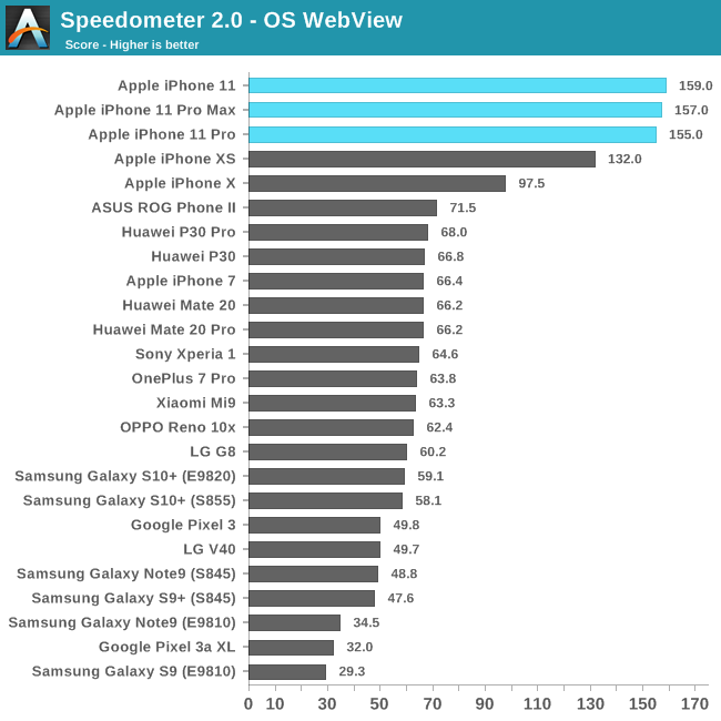 An in-depth review by AnandTech reveals that the performance and efficiency offered by the iPhone 11 Pro is better than all competitors.