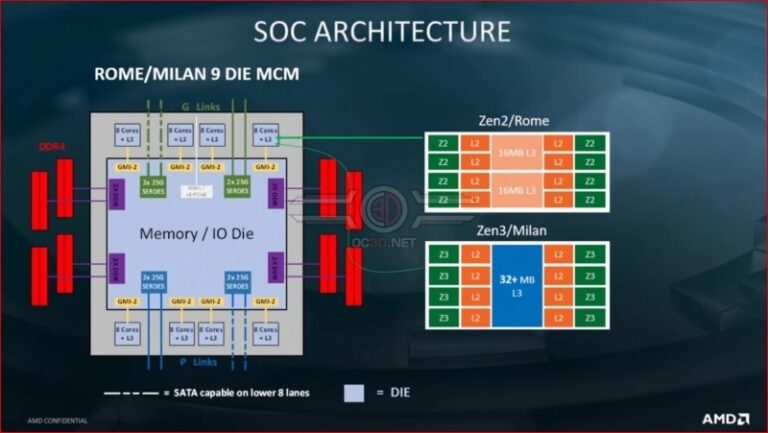 AMD Zen 3 will bring new architecture