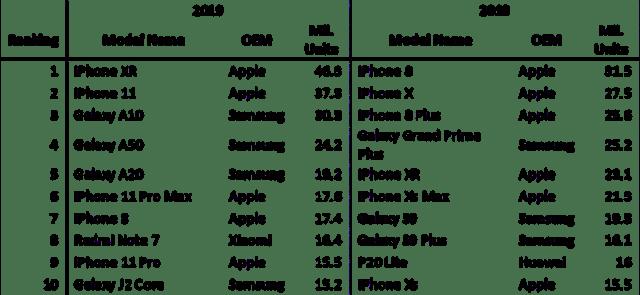 iPhone XR 2019 Bestseller