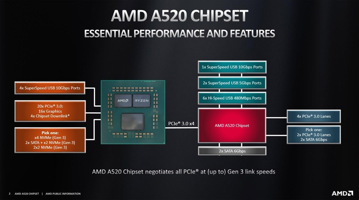 AMD A520 Motherboard Chipset