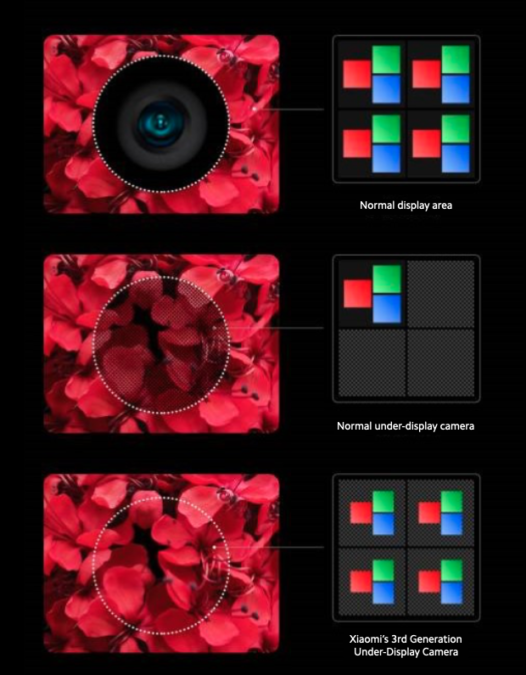 Xiaomi Third Gen Under Display Camera Pixel Arrangement 526x675 1