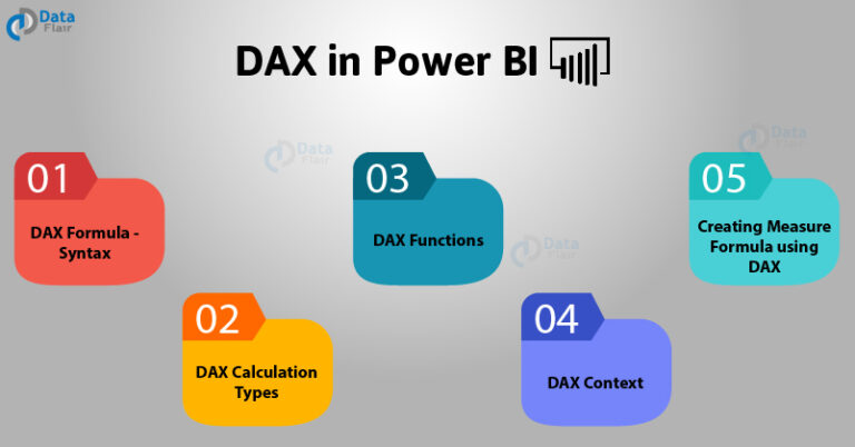 What is DAX in Power BI?